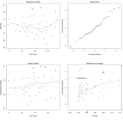 10 Assumptions of Linear Regression - Full List with
